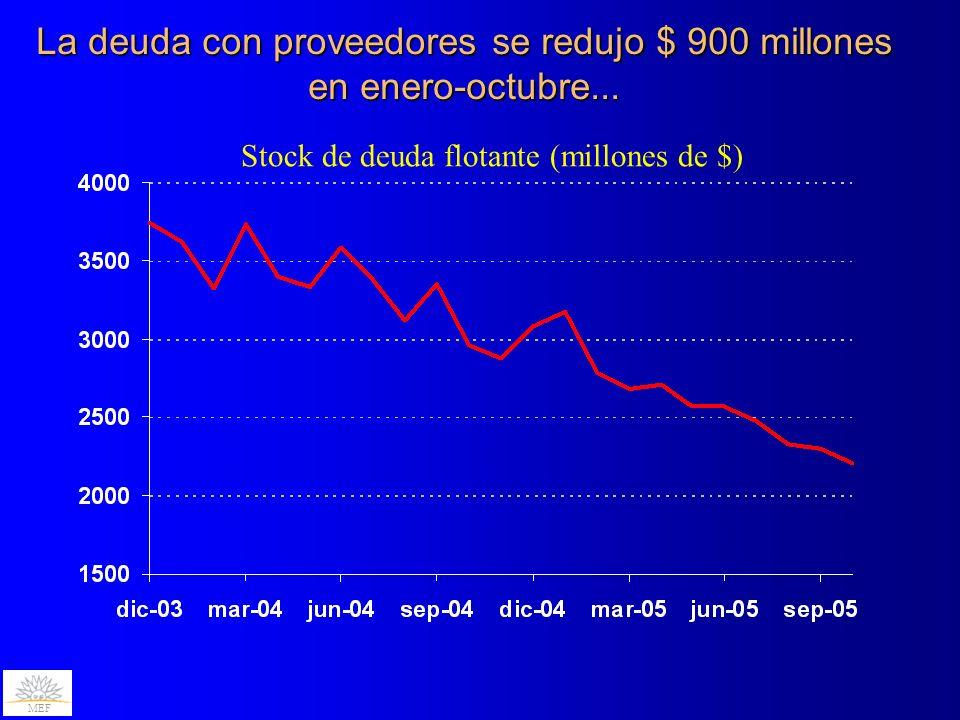 La deuda con proveedores se redujo $ 900 millones en enero-octubre... Stock de deuda flotante (millones de $) MEF