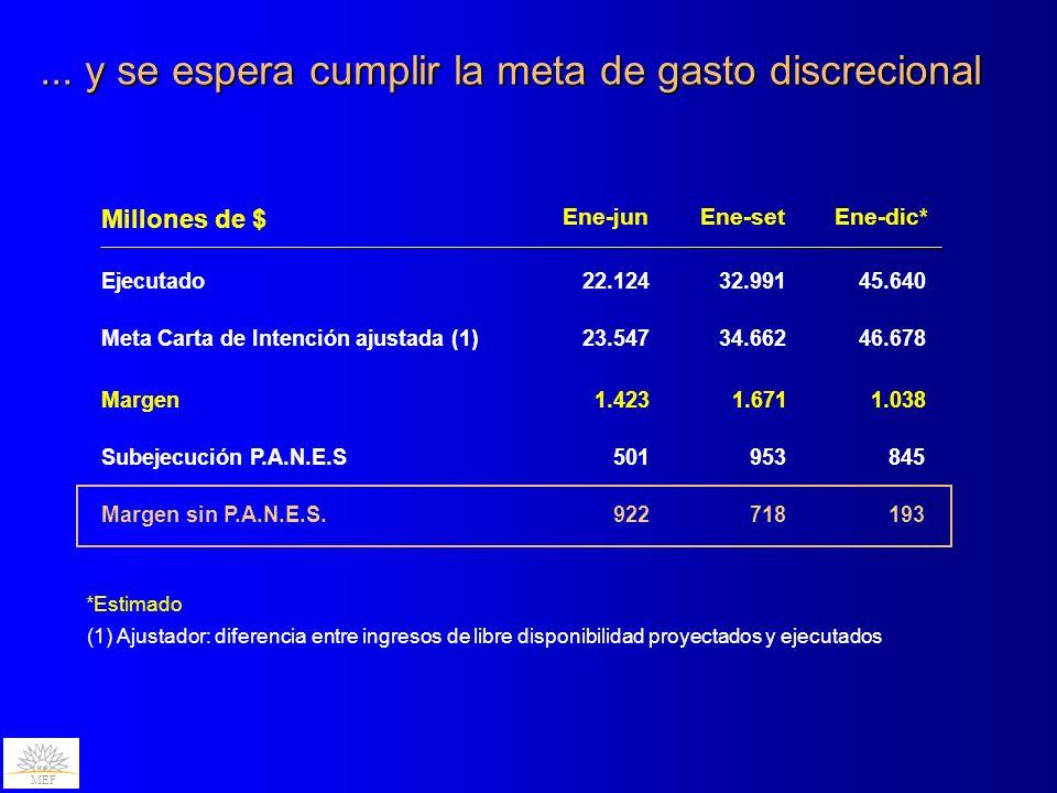 ... y se espera cumplir la meta de gasto discrecional MEF (1) Ajustador: diferencia entre ingresos de libre disponibilidad proyectados y ejecutados En