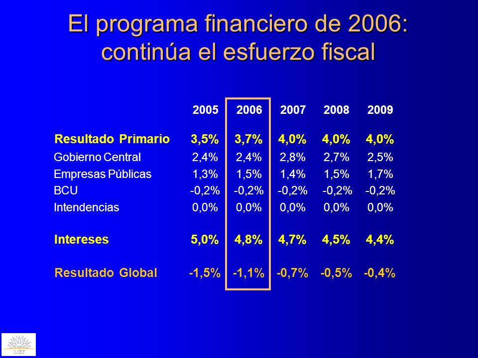 -0,2% 20052006200720082009 Resultado Primario3,5%3,7%4,0% Gobierno Central2,4% 2,8%2,7%2,5% Empresas Públicas1,3%1,5%1,4%1,5%1,7% BCU-0,2% Intendencias0,0% Intereses5,0%4,8%4,7%4,5%4,4% Resultado Global-1,5%-1,1%-0,7%-0,5%-0,4% El programa financiero de 2006: continúa el esfuerzo fiscal MEF