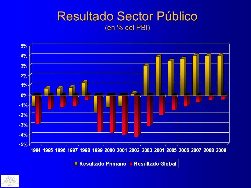 Resultado Sector Público (en % del PBI) MEF