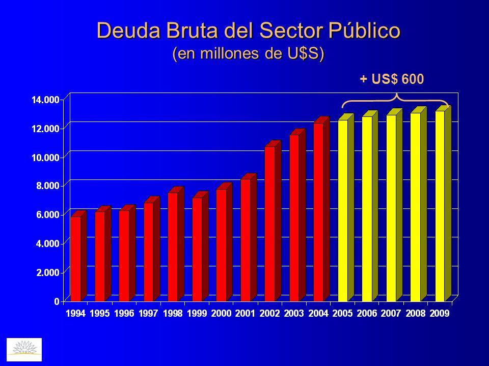 Deuda Bruta del Sector Público (en millones de U$S) + US$ 600