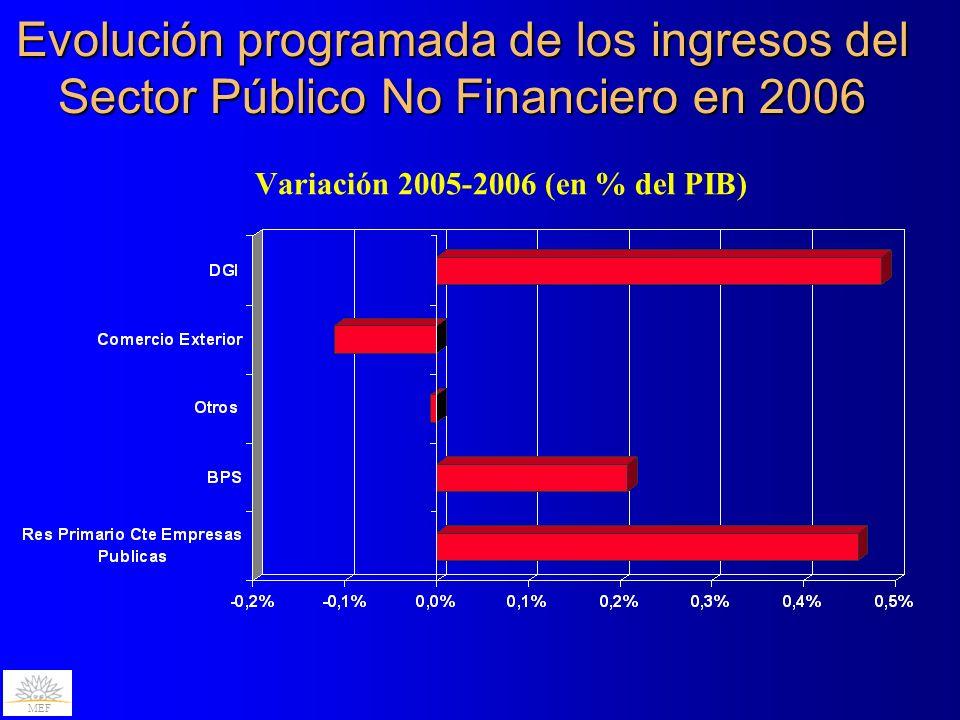 Evolución programada de los ingresos del Sector Público No Financiero en 2006 Variación 2005-2006 (en % del PIB) MEF