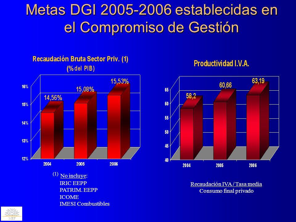 Metas DGI 2005-2006 establecidas en el Compromiso de Gestión (1) No incluye: IRIC EEPP PATRIM.