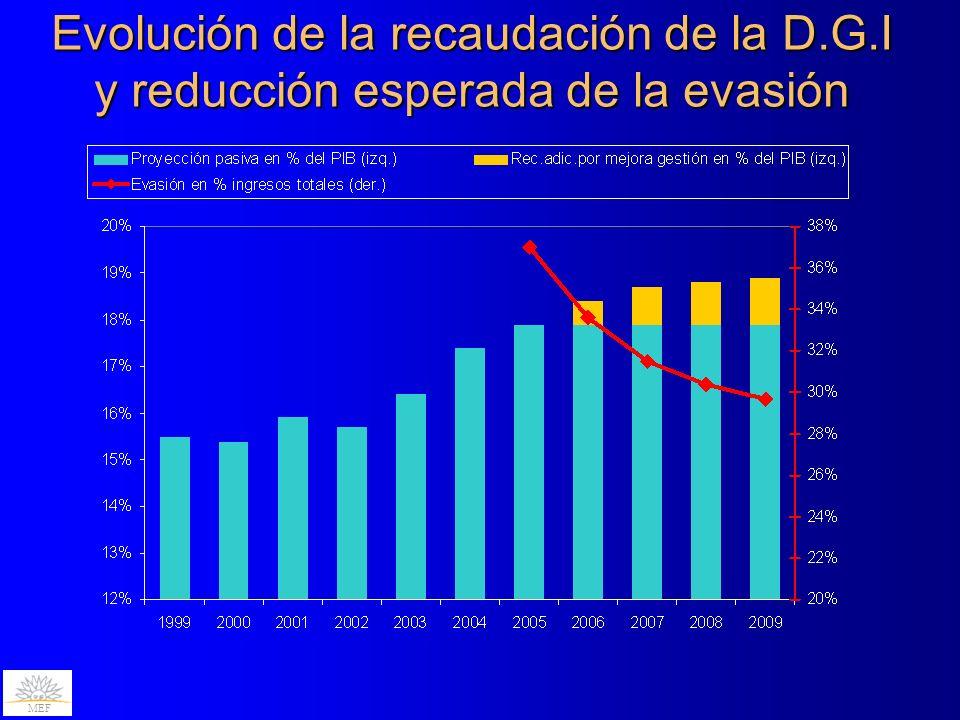 Evolución de la recaudación de la D.G.I y reducción esperada de la evasión MEF
