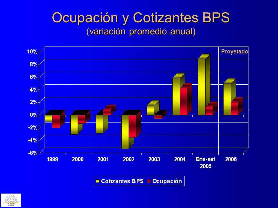 Ocupación y Cotizantes BPS (variación promedio anual) MEF Proyetado