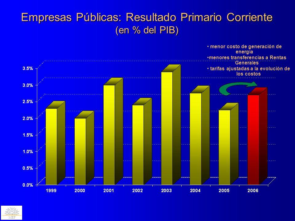Empresas Públicas: Resultado Primario Corriente (en % del PIB) menor costo de generación de energía tarifas ajustadas a la evolución de los costos menores transferencias a Rentas Generales MEF