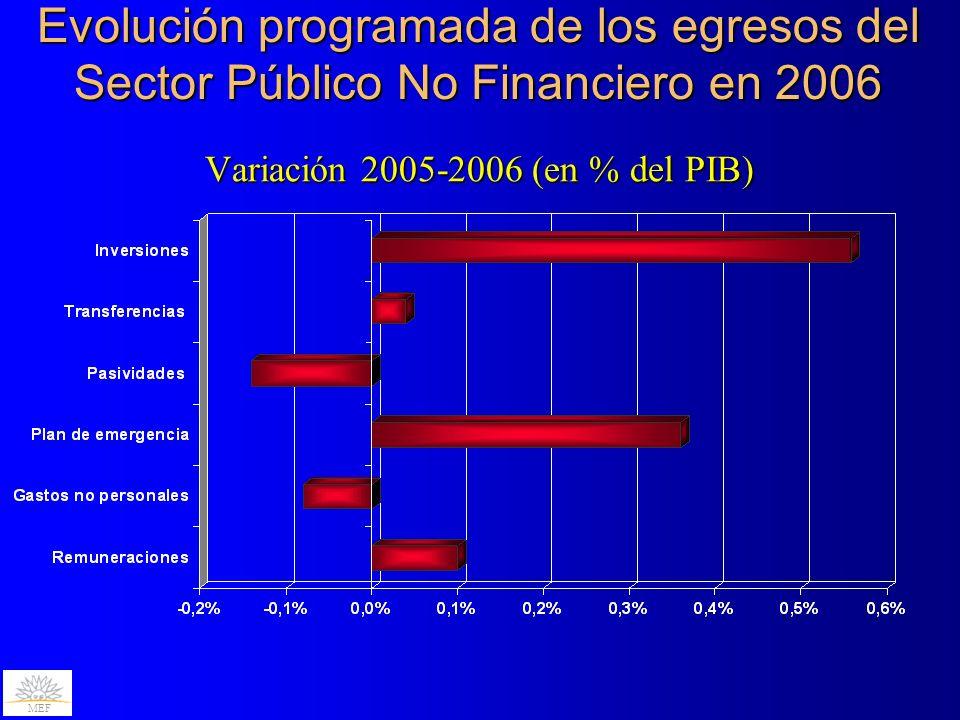 Evolución programada de los egresos del Sector Público No Financiero en 2006 Variación 2005-2006 (en % del PIB) MEF