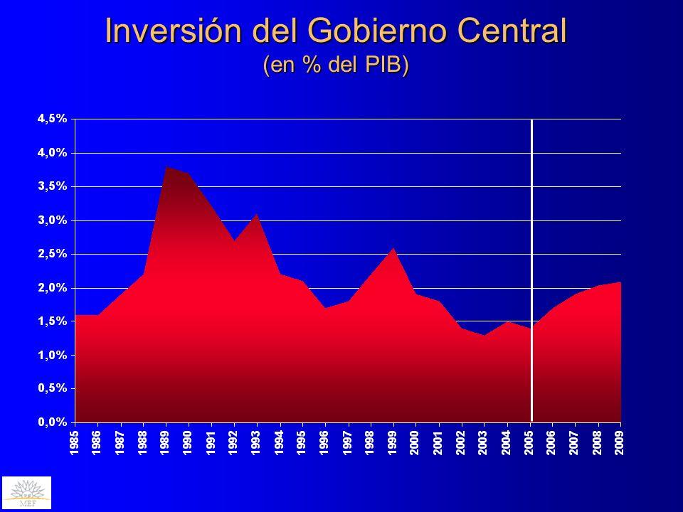Inversión del Gobierno Central (en % del PIB) MEF