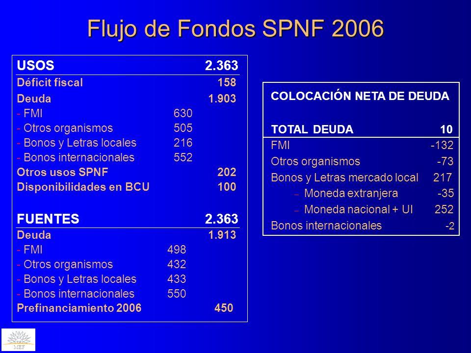 Flujo de Fondos SPNF 2006 USOS2.363 Déficit fiscal 158 Deuda 1.903 - FMI 630 - Otros organismos 505 - Bonos y Letras locales 216 - Bonos internacional