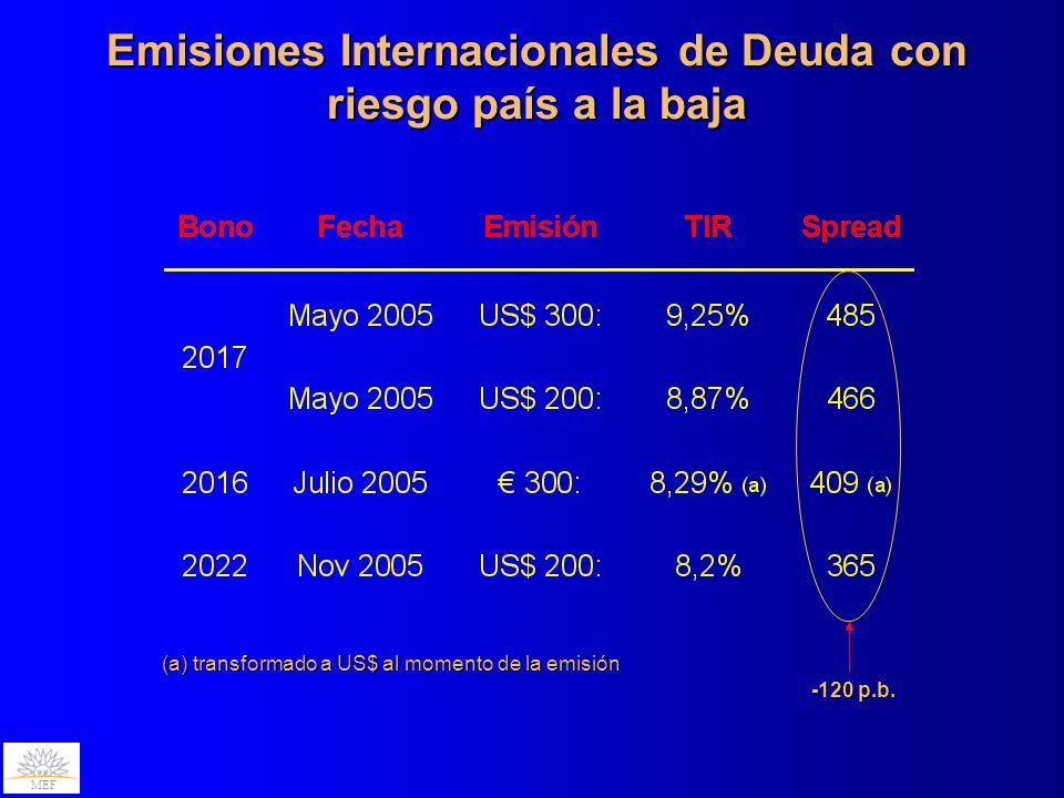 Aumentan los Depósitos Bancarios MEF Depósitos del Sector Privado no Financiero (en millones de U$S, depurado de efecto cambiario)