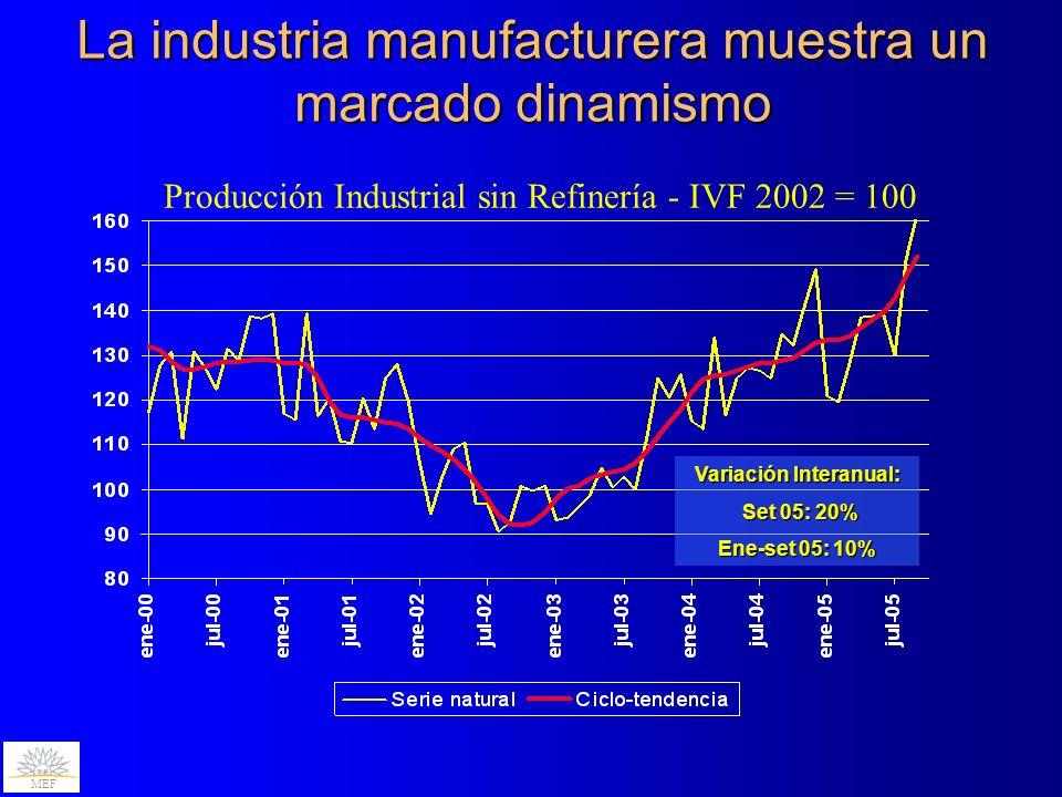 La industria manufacturera muestra un marcado dinamismo Producción Industrial sin Refinería - IVF 2002 = 100 MEF Variación Interanual: Set 05: 20% Set 05: 20% Ene-set 05: 10%