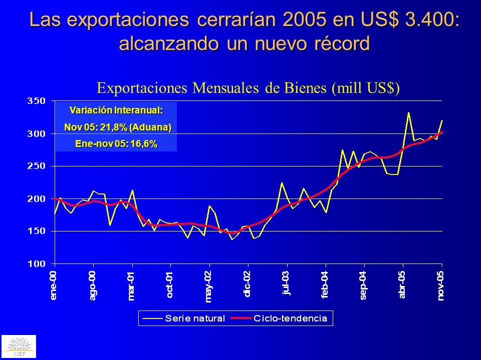 En los últimos meses se incrementó el número de sectores que exhiben crecimiento exportador Índice de Difusión MEF Nota: El índice de difusión se calcula como el porcentaje de capítulos de la Nomenclatura Común del Mercosur con variación interanual positiva de los montos exportados.
