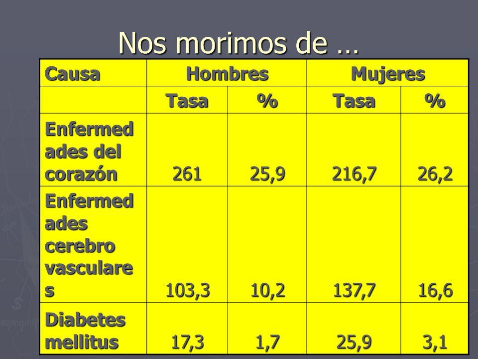Nos morimos de … CausaHombresMujeres Tasa%Tasa% Enfermed ades del corazón 26125,9216,726,2 Enfermed ades cerebro vasculare s 103,310,2137,716,6 Diabetes mellitus 17,31,725,93,1