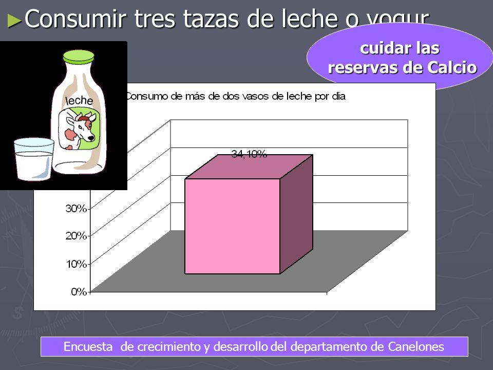 Consumir tres tazas de leche o yogur Consumir tres tazas de leche o yogur cuidar las reservas de Calcio reservas de Calcio Encuesta de crecimiento y desarrollo del departamento de Canelones
