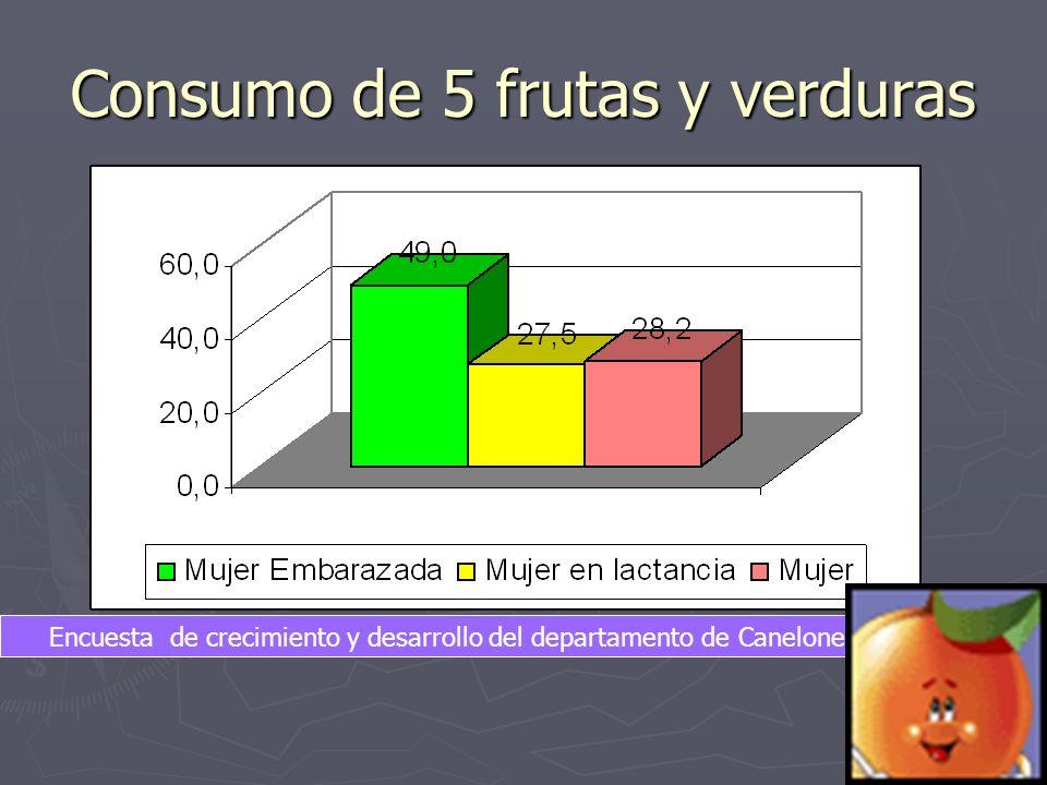 Consumo de 5 frutas y verduras Encuesta de crecimiento y desarrollo del departamento de Canelones