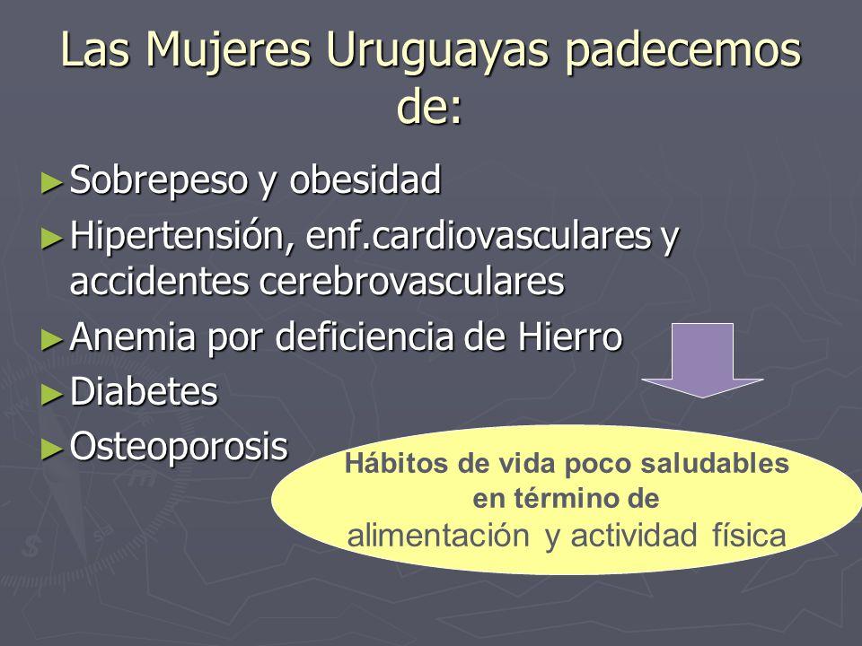 Las Mujeres Uruguayas padecemos de: Sobrepeso y obesidad Sobrepeso y obesidad Hipertensión, enf.cardiovasculares y accidentes cerebrovasculares Hipertensión, enf.cardiovasculares y accidentes cerebrovasculares Anemia por deficiencia de Hierro Anemia por deficiencia de Hierro Diabetes Diabetes Osteoporosis Osteoporosis Hábitos de vida poco saludables en término de alimentación y actividad física