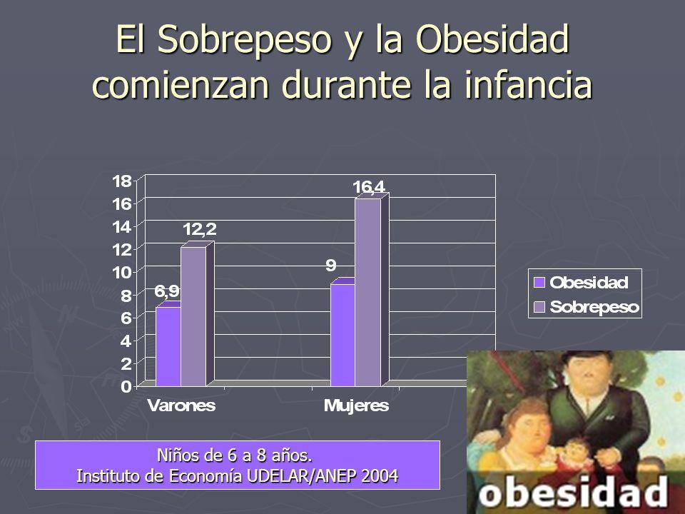 El Sobrepeso y la Obesidad comienzan durante la infancia Niños de 6 a 8 años.