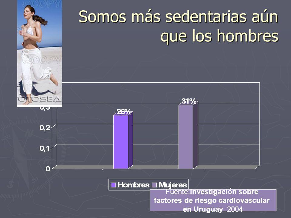 Somos más Hipertensas que los hombres Fuente:Investigación sobre factores de riesgo cardiovascular en Uruguay 2004 57% de los HTA eran mujeres