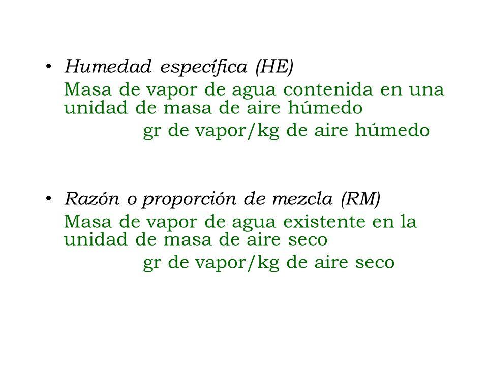 Humedad específica (HE) Masa de vapor de agua contenida en una unidad de masa de aire húmedo gr de vapor/kg de aire húmedo Razón o proporción de mezcl