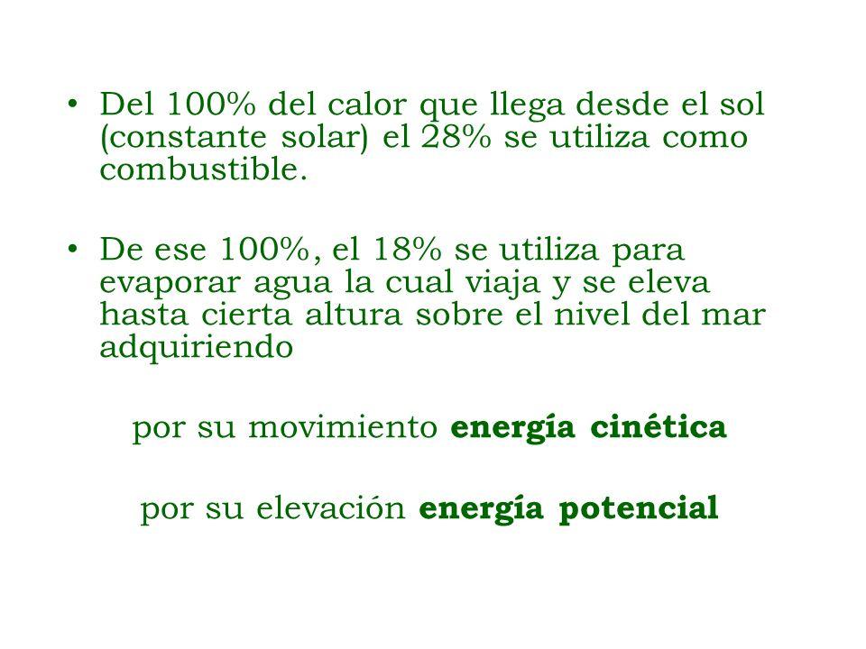 Del 100% del calor que llega desde el sol (constante solar) el 28% se utiliza como combustible. De ese 100%, el 18% se utiliza para evaporar agua la c
