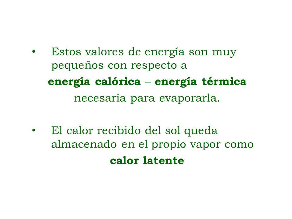 Estos valores de energía son muy pequeños con respecto a energía calórica – energía térmica necesaria para evaporarla. El calor recibido del sol queda