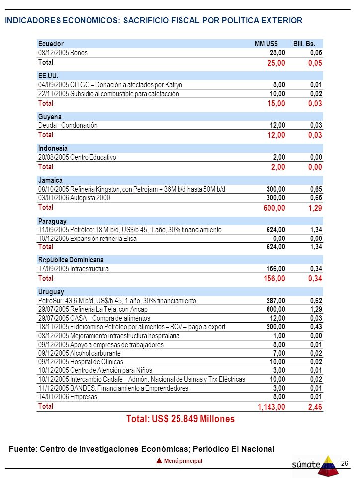 25 INDICADORES ECONÓMICOS: SACRIFICIO FISCAL POR POLÍTICA EXTERIOR 21. TRANSFERENCIAS AL EXTERIOR AméricaMM US$Bill. Bs. 04/11/2005 Fondo contra la Po