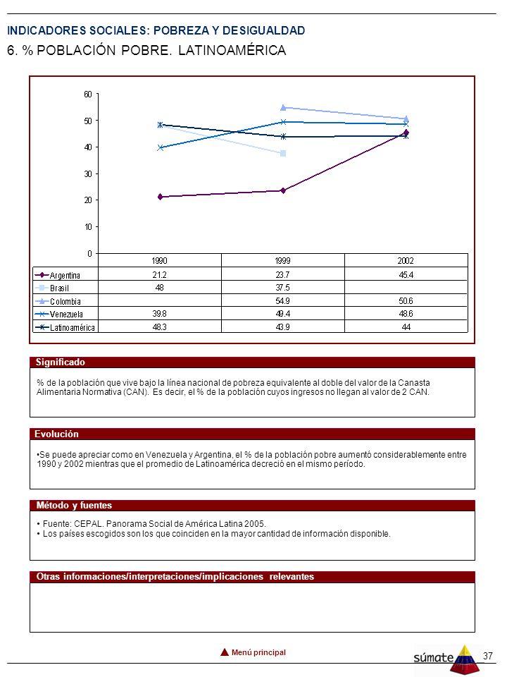 37 INDICADORES SOCIALES: POBREZA Y DESIGUALDAD 6.% POBLACIÓN POBRE.