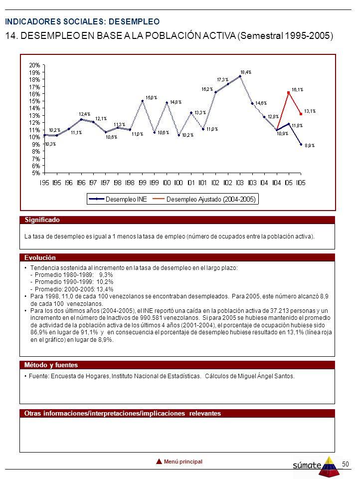 49 Menú principal Conclusiones Analizando la evolución de la tasa de crecimiento de la población activa y la creación de empleo formal por sector inst