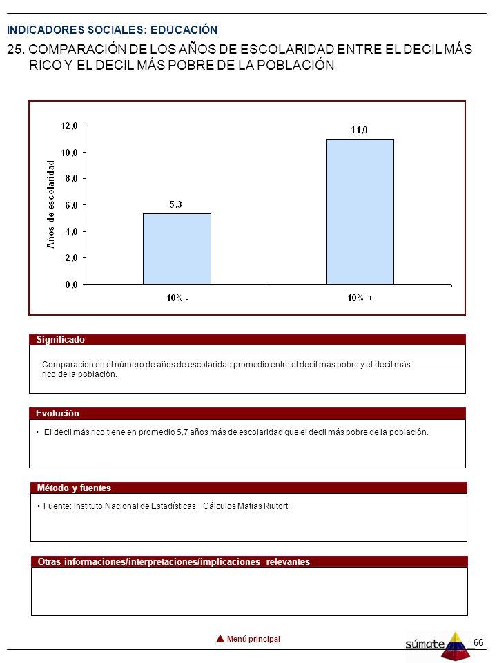 65 INDICADORES SOCIALES: EDUCACIÓN 24. AÑOS DE ESCOLARIDAD PROMEDIO DEL 20% MÁS POBRE Menú principal Número de años de escolaridad promedio por habita
