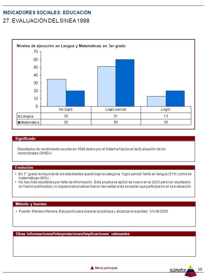67 INDICADORES SOCIALES: EDUCACIÓN 26. ÍNDICE DE REPITENCIA Menú principal Porcentaje de alumnos repitientes en 1ro. y 7mo. grado de educación. Signif
