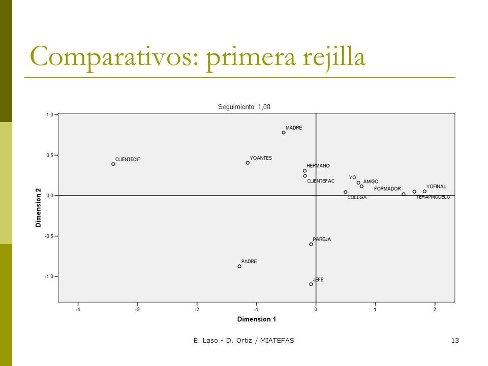 E. Laso - D. Ortiz / MIATEFAS13 Comparativos: primera rejilla