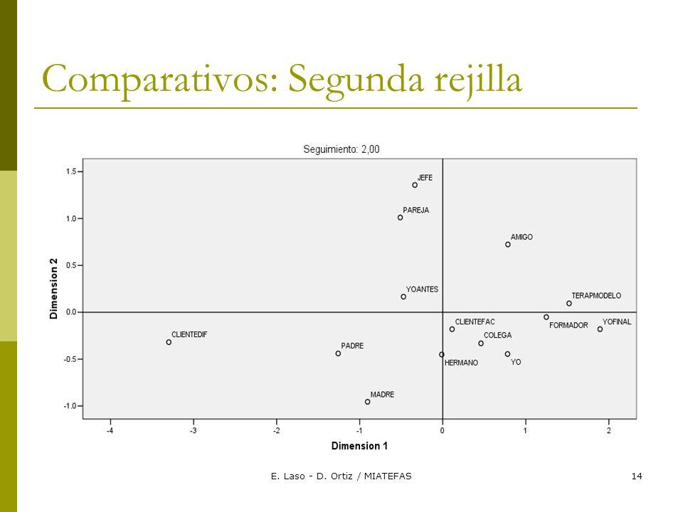 E. Laso - D. Ortiz / MIATEFAS14 Comparativos: Segunda rejilla