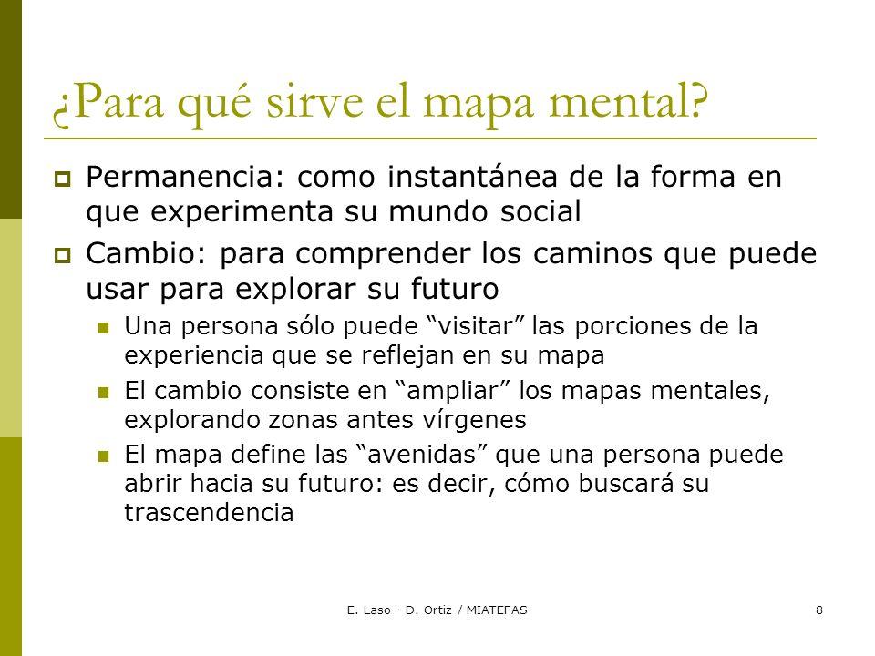 E. Laso - D. Ortiz / MIATEFAS8 ¿Para qué sirve el mapa mental.