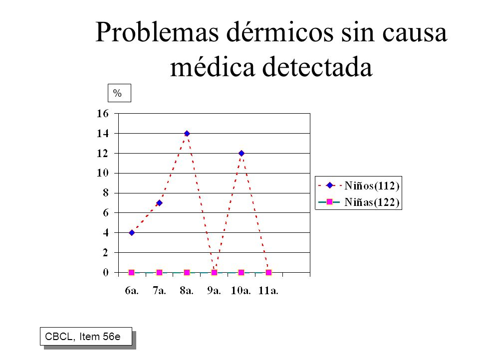Problemas dérmicos sin causa médica detectada CBCL, Item 56e %