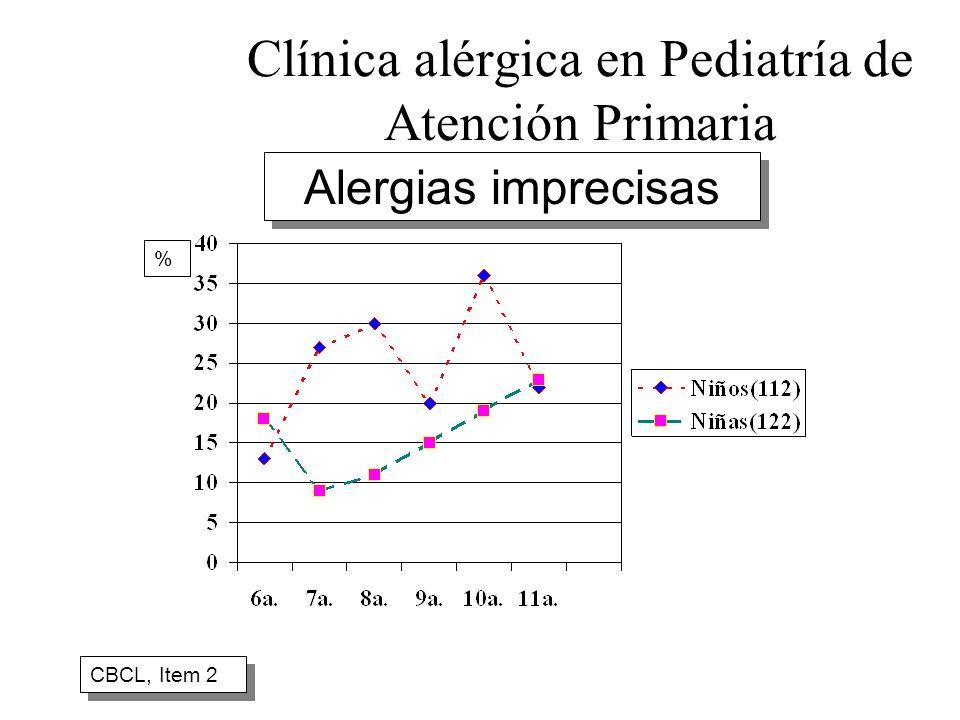 Clínica alérgica en Pediatría de Atención Primaria CBCL, Item 2 % Alergias imprecisas