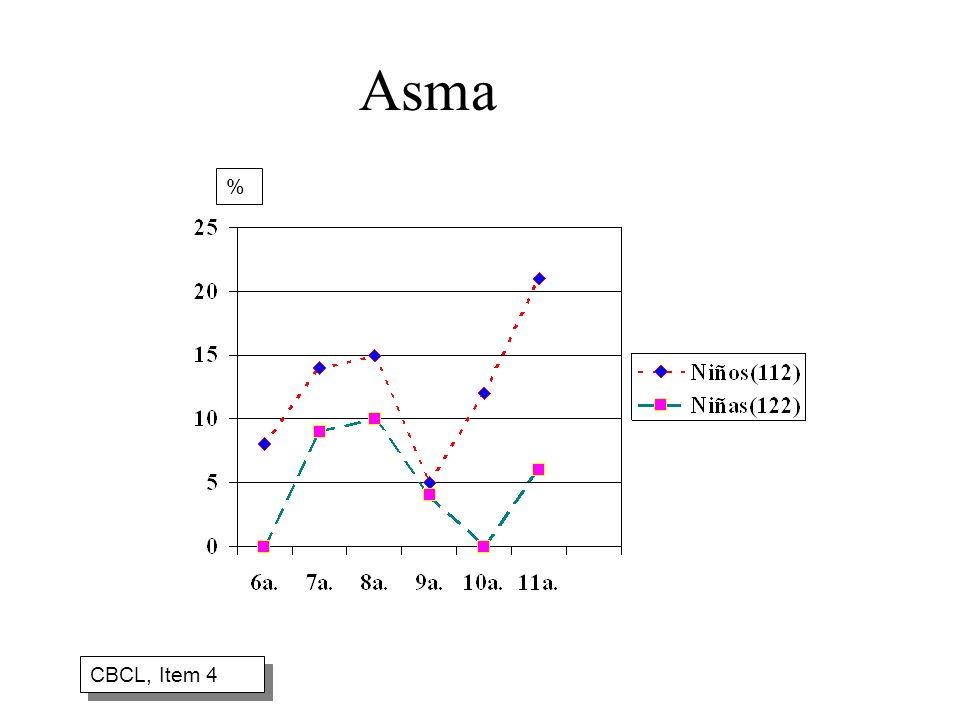 Asma CBCL, Item 4 %