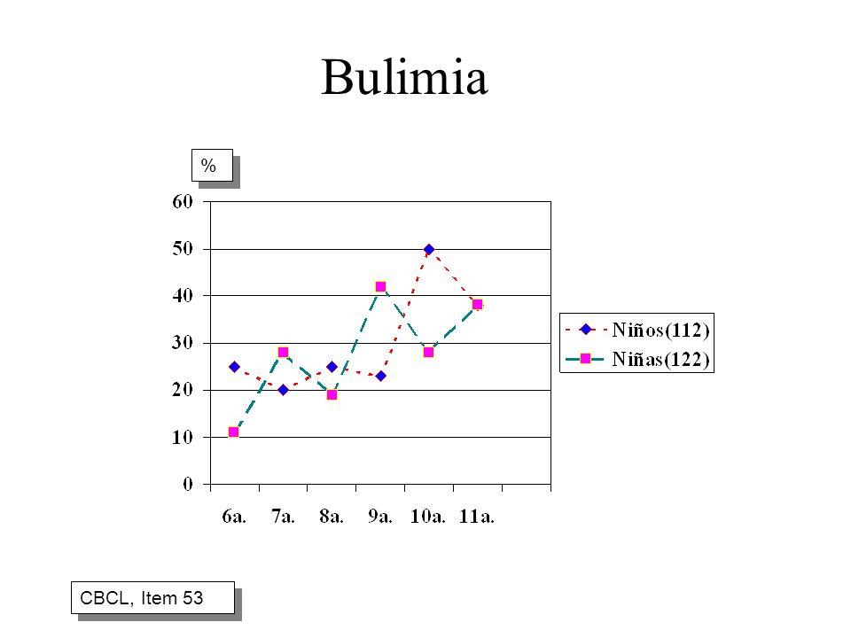 Bulimia CBCL, Item 53 % %