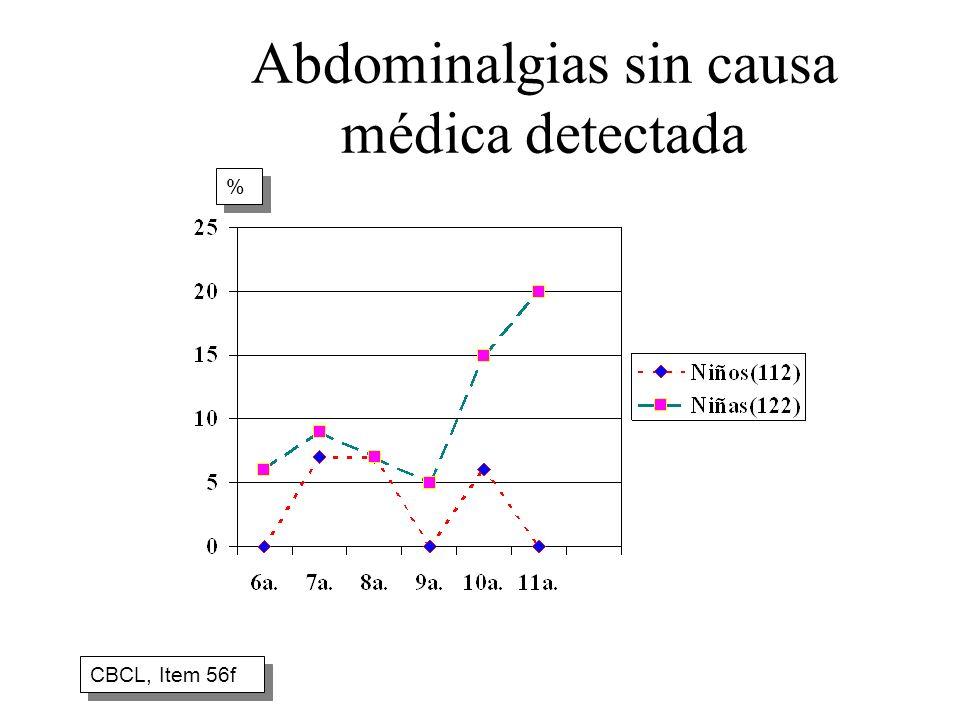Abdominalgias sin causa médica detectada CBCL, Item 56f % %
