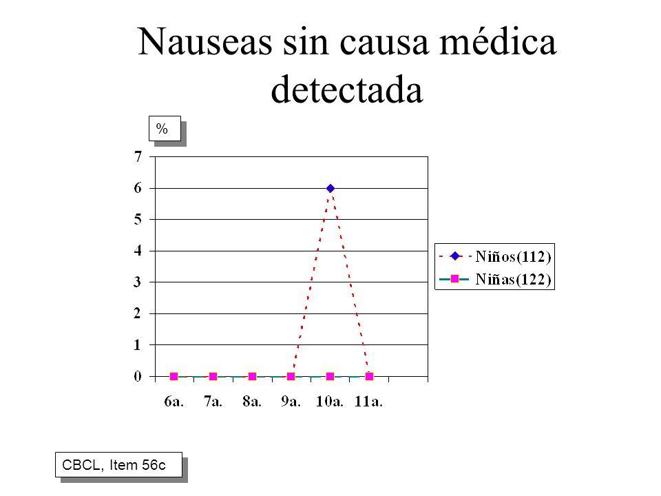 Nauseas sin causa médica detectada CBCL, Item 56c % %