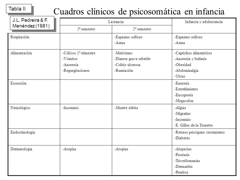 Cuadros clínicos de psicosomática en infancia LactanciaInfancia y adolescencia 1ª semestre2º semestre Respiración-Espasmo sollozo -Asma -Espasmo sollo