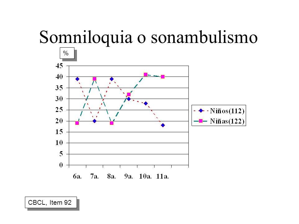 Somniloquia o sonambulismo CBCL, Item 92 % %