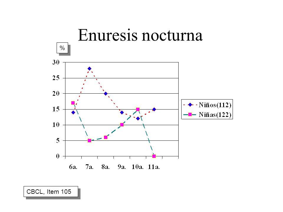 Enuresis nocturna CBCL, Item 105 % %