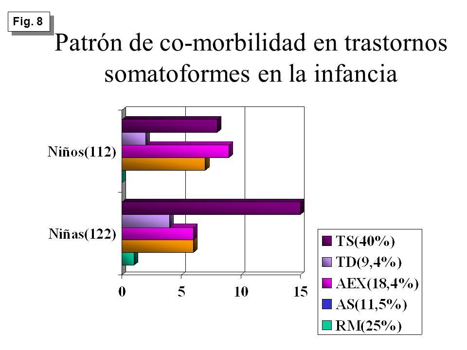 Patrón de co-morbilidad en trastornos somatoformes en la infancia Fig. 8