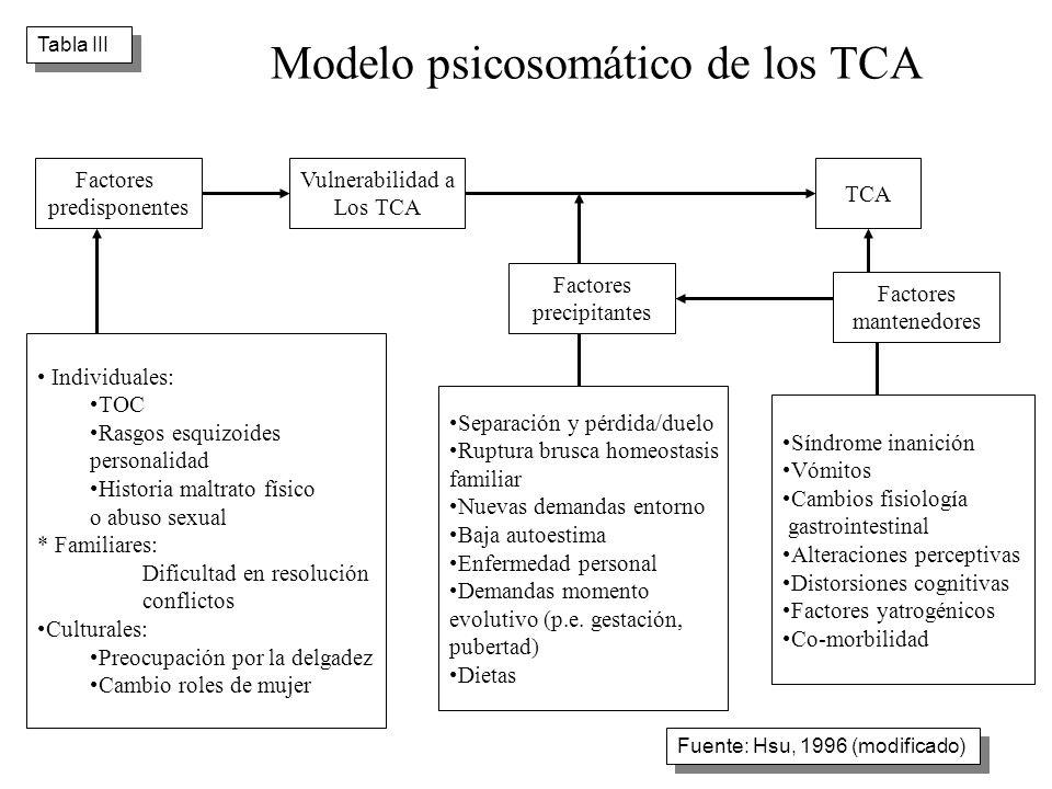 Modelo psicosomático de los TCA Tabla III Factores predisponentes Vulnerabilidad a Los TCA TCA Factores mantenedores Factores precipitantes Individual