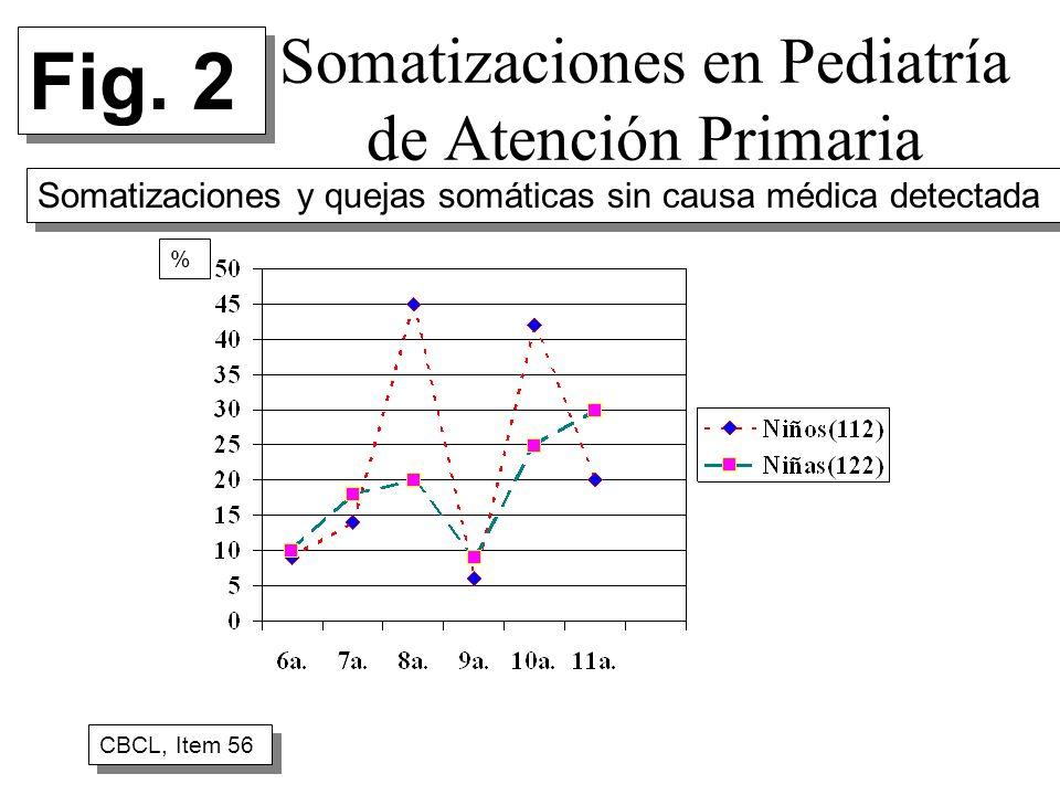 Somatizaciones en Pediatría de Atención Primaria CBCL, Item 56 % Fig. 2 Somatizaciones y quejas somáticas sin causa médica detectada