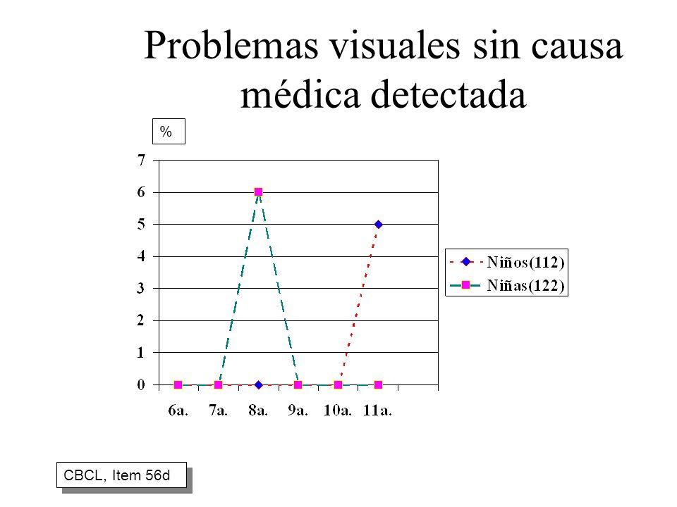 Problemas visuales sin causa médica detectada CBCL, Item 56d %