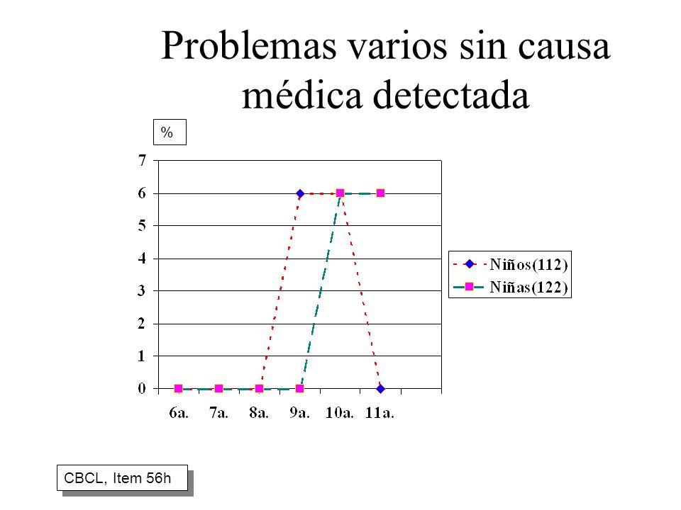 Problemas varios sin causa médica detectada CBCL, Item 56h %