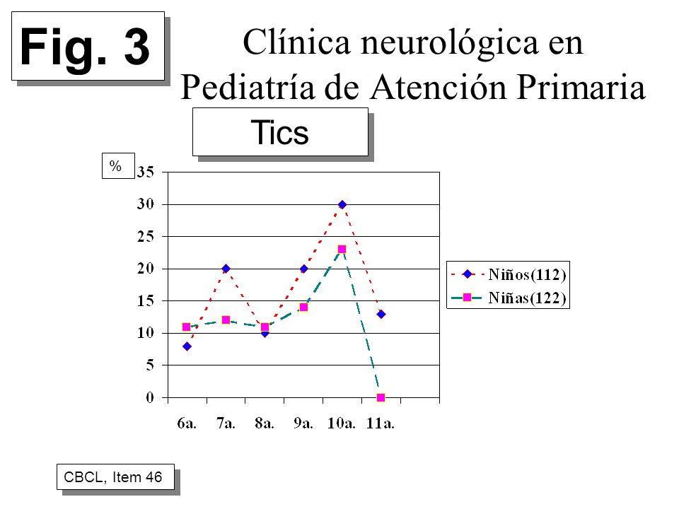 Clínica neurológica en Pediatría de Atención Primaria CBCL, Item 46 % Fig. 3 Tics