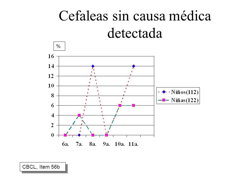 Cefaleas sin causa médica detectada CBCL, Item 56b %