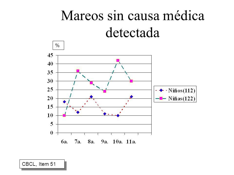 Mareos sin causa médica detectada CBCL, Item 51 %